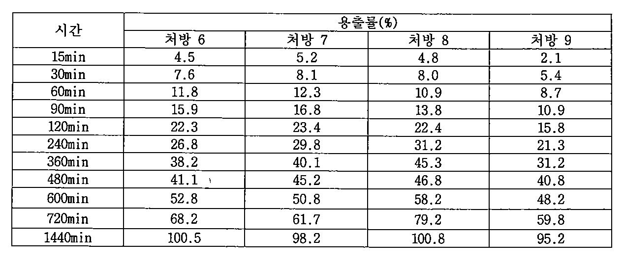 Figure PCTKR2009005420-appb-T000006
