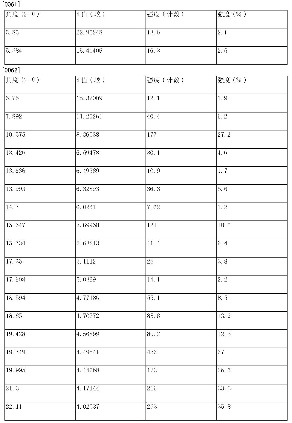 Figure CN103550159BD00111
