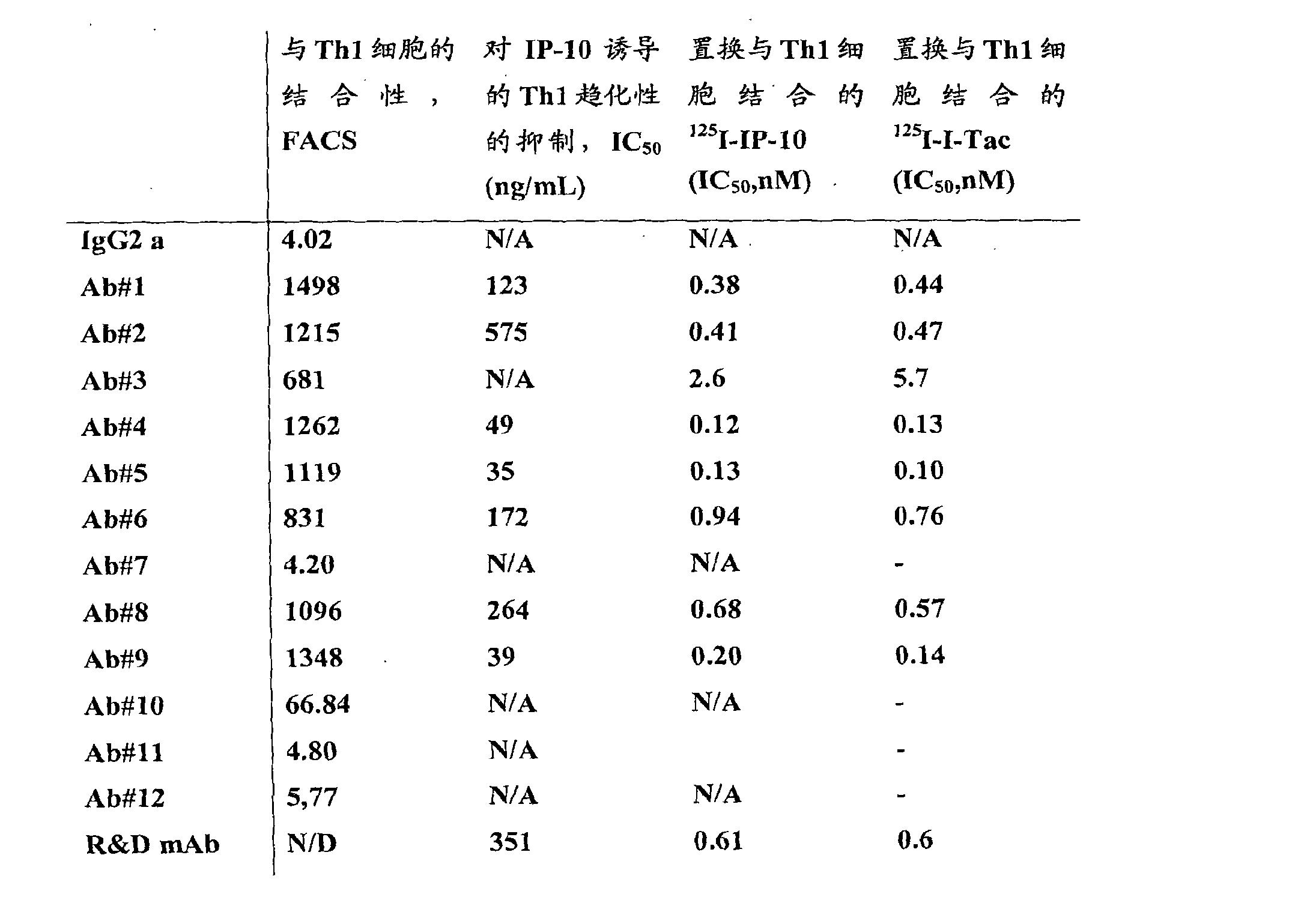 Figure CN101796073BD00141