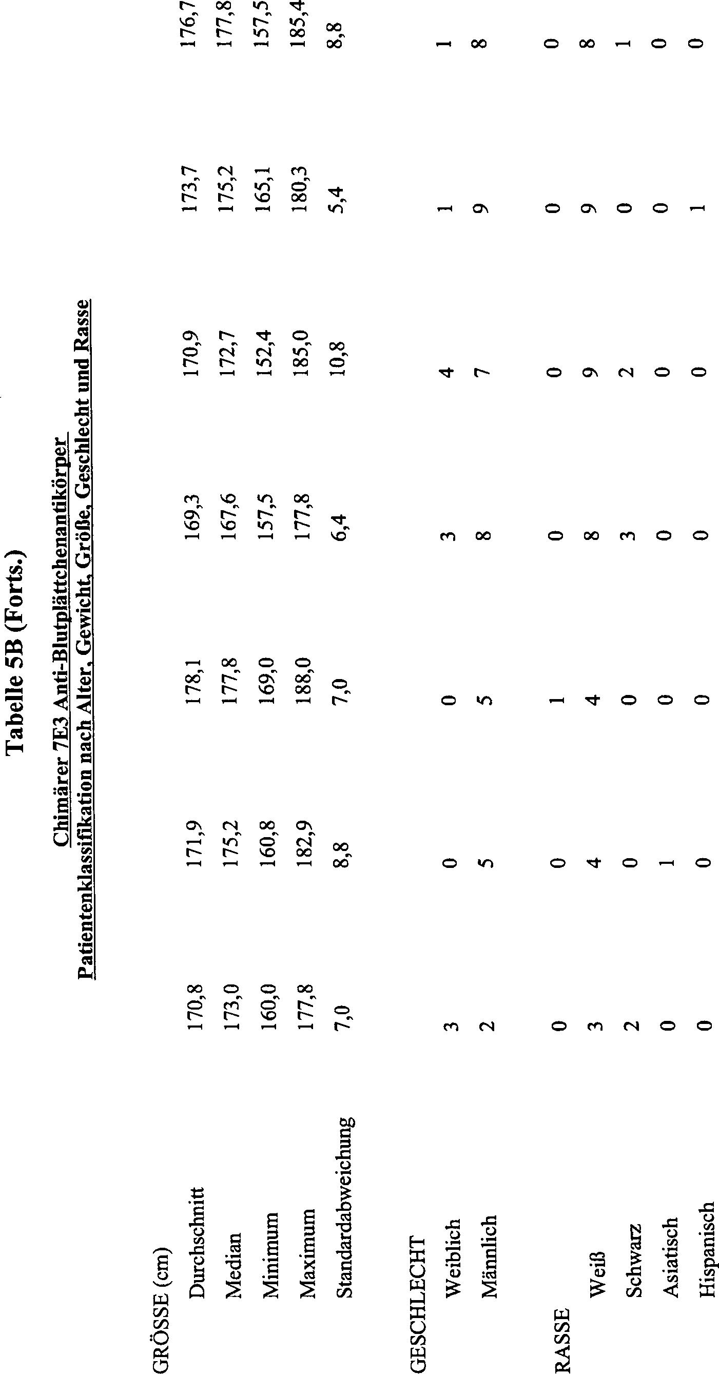 DE69433091T3 - Use of to glycoprotein gpIIb / IIIa binding ...