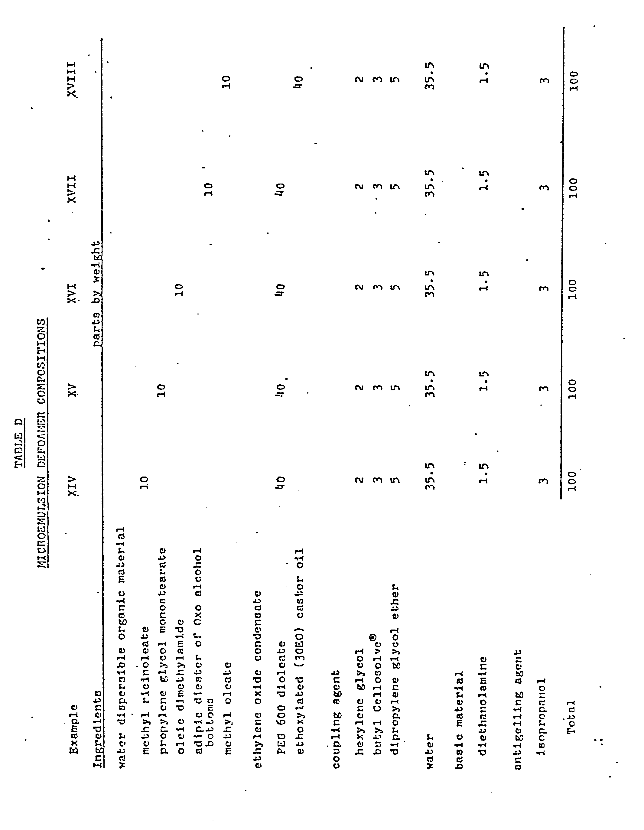 Defoamer addition rate latex