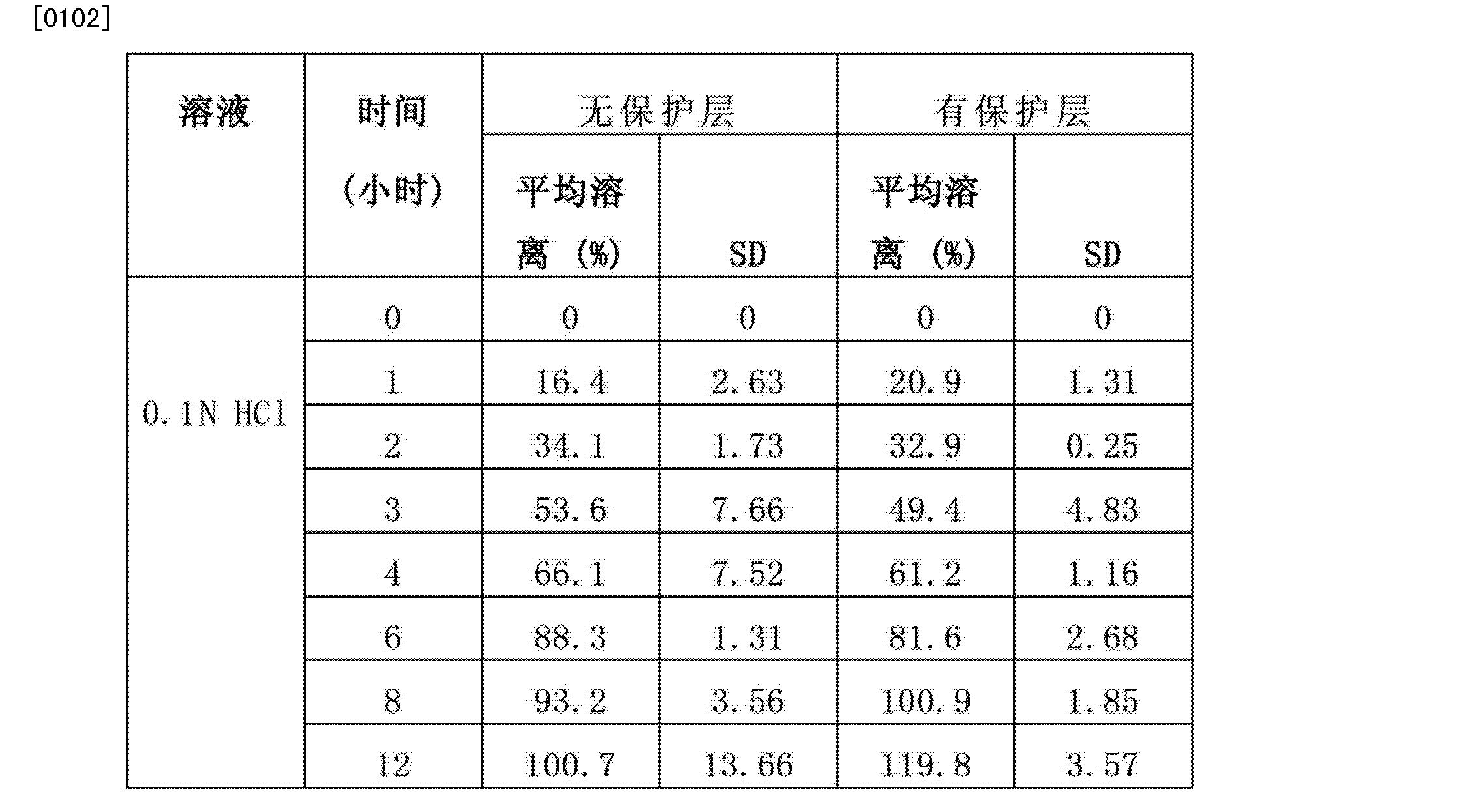 Figure CN102573911BD00202