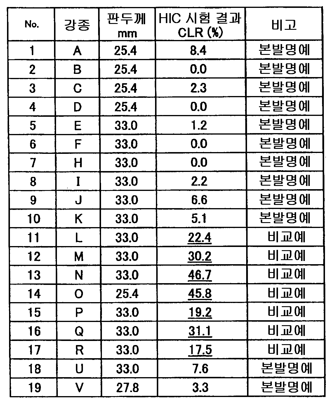 Figure 112010028770313-pct00003