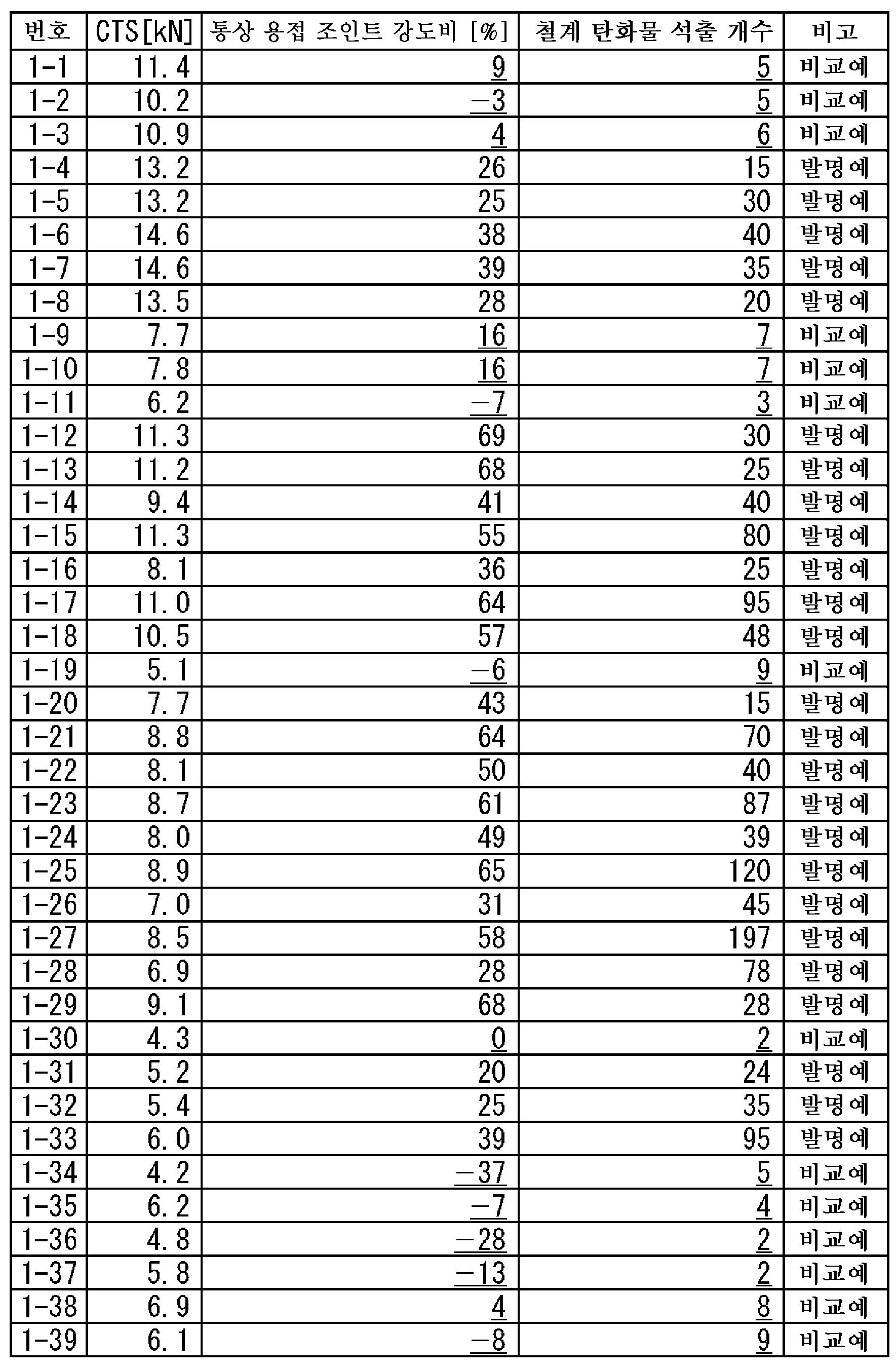 Figure 112015111958588-pct00045