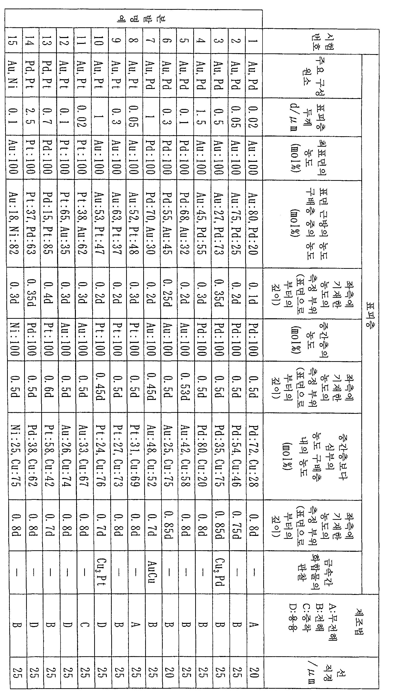 Figure 112007056594314-pct00001