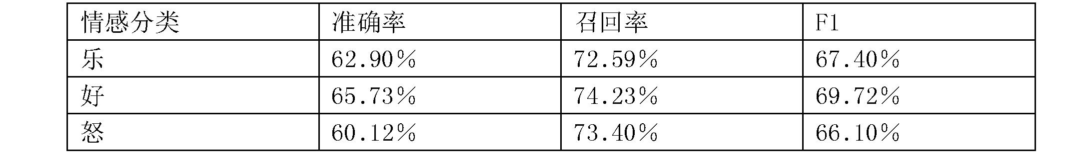 Figure CN106547866BD00134