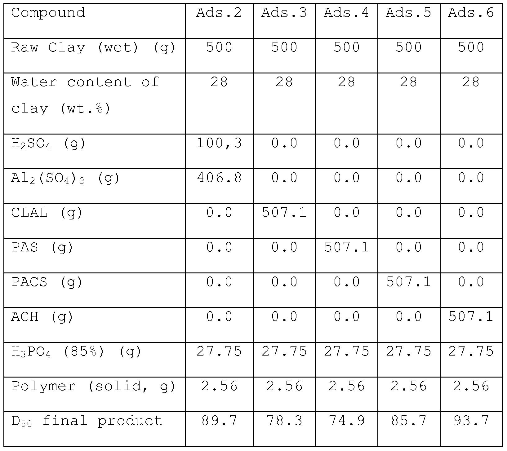 Sud chemie sucks