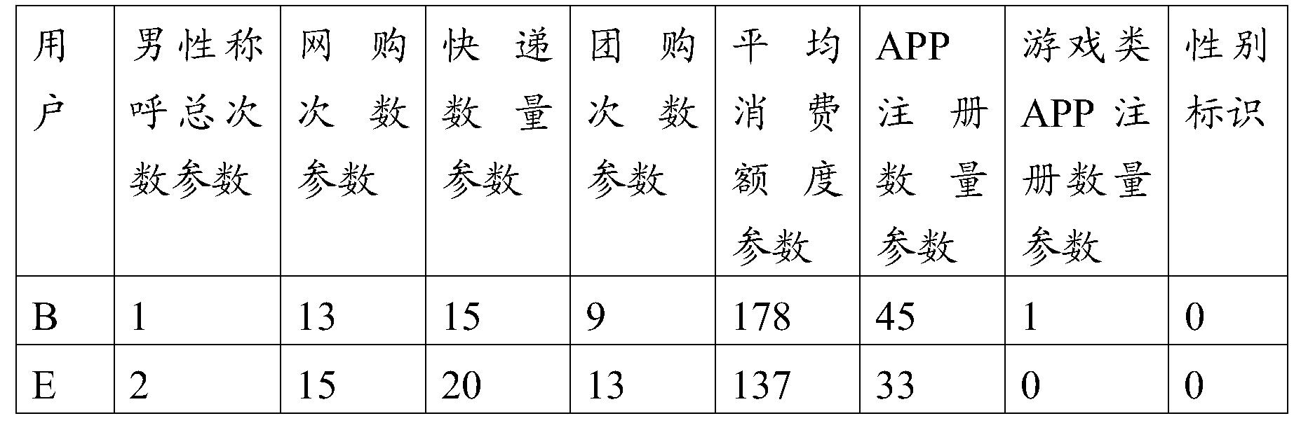 Figure PCTCN2016087528-appb-000006