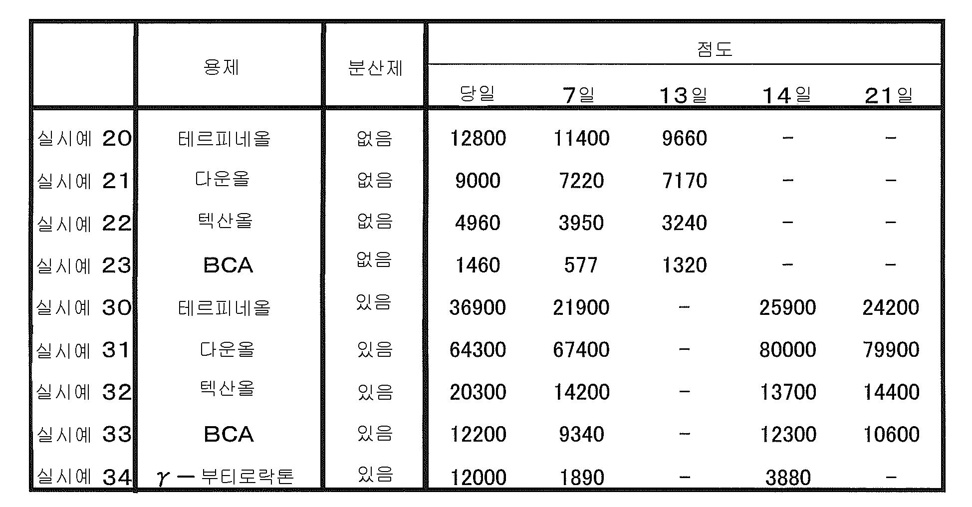 Figure 112010055850413-pat00003