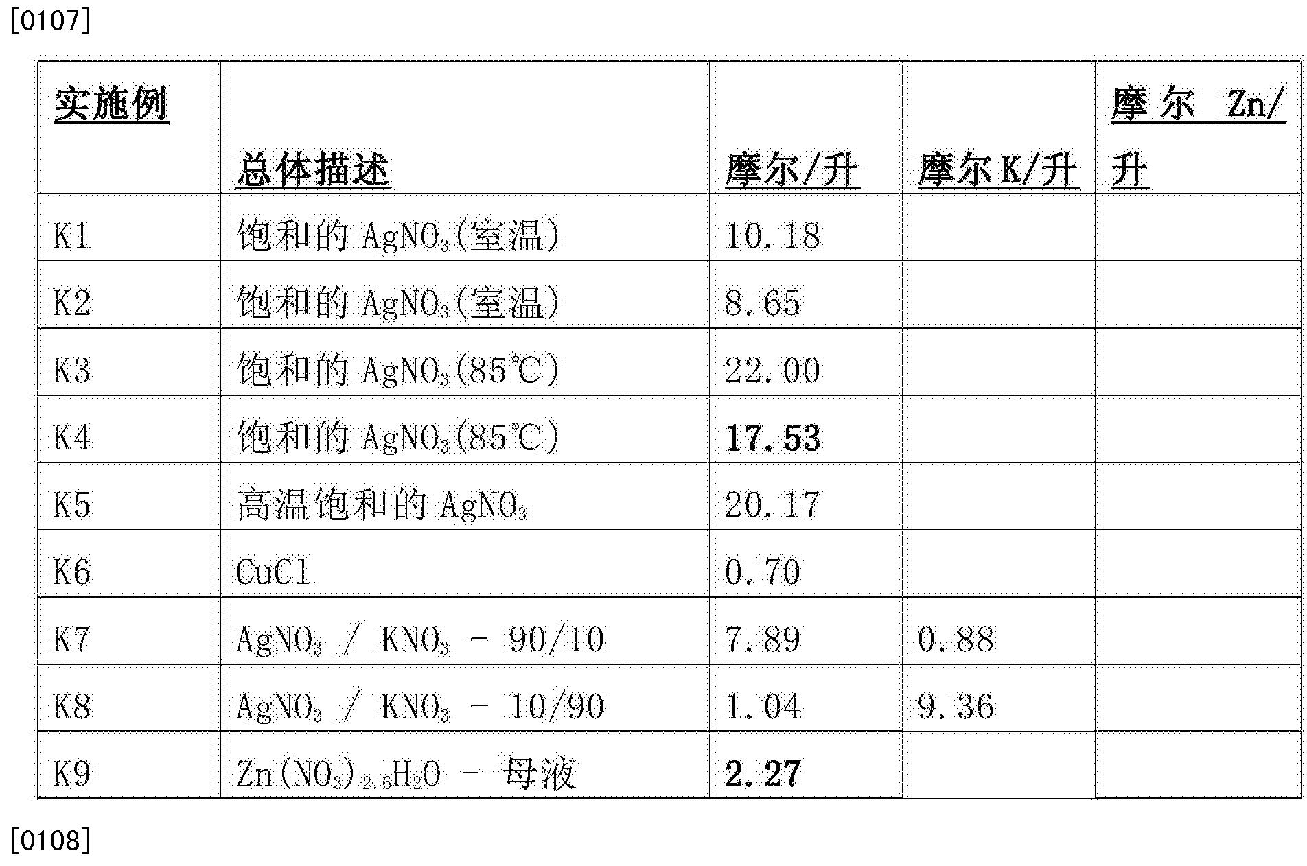 Figure CN105408273AD00191