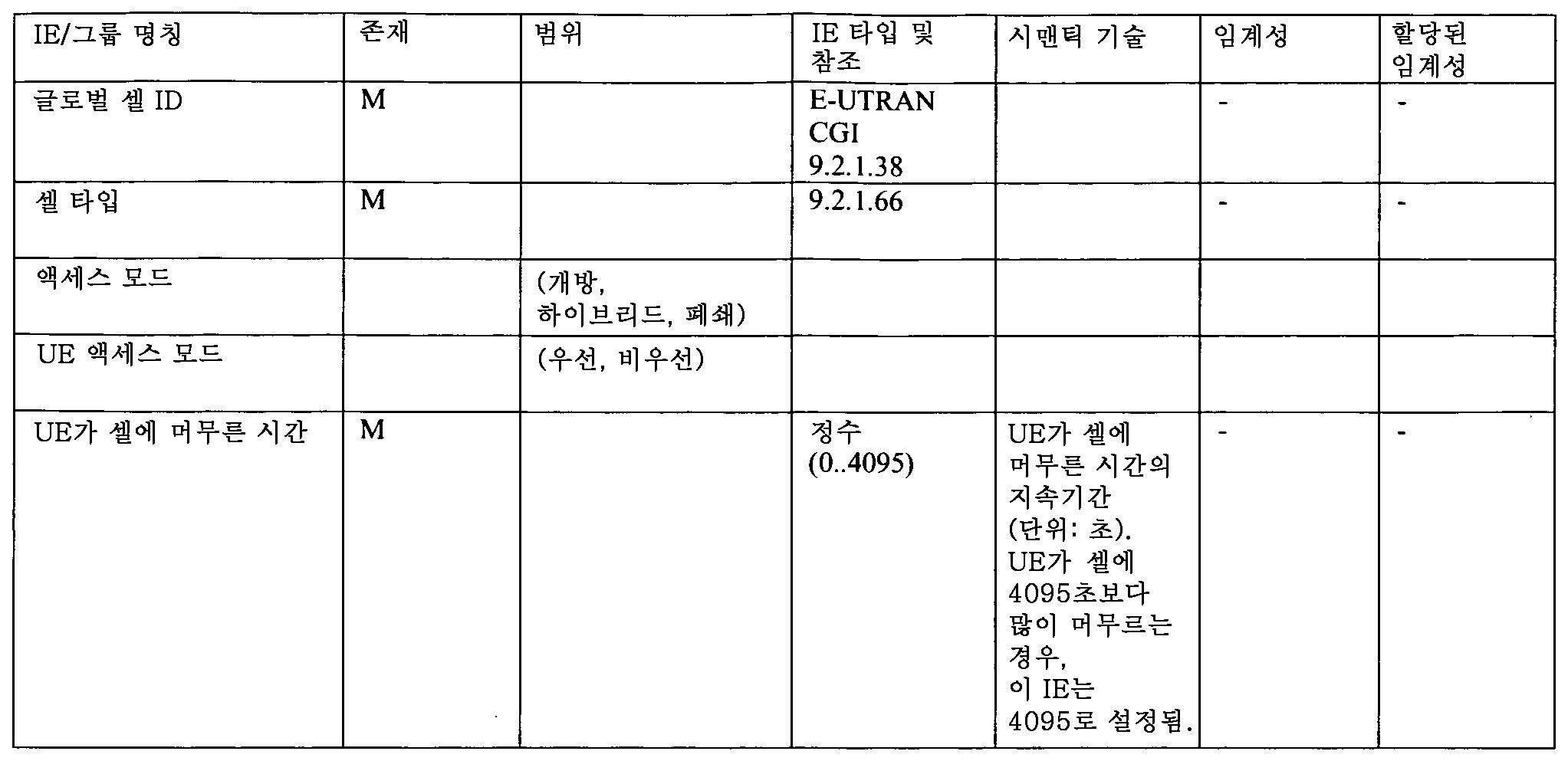 Figure 112012012836131-pct00012