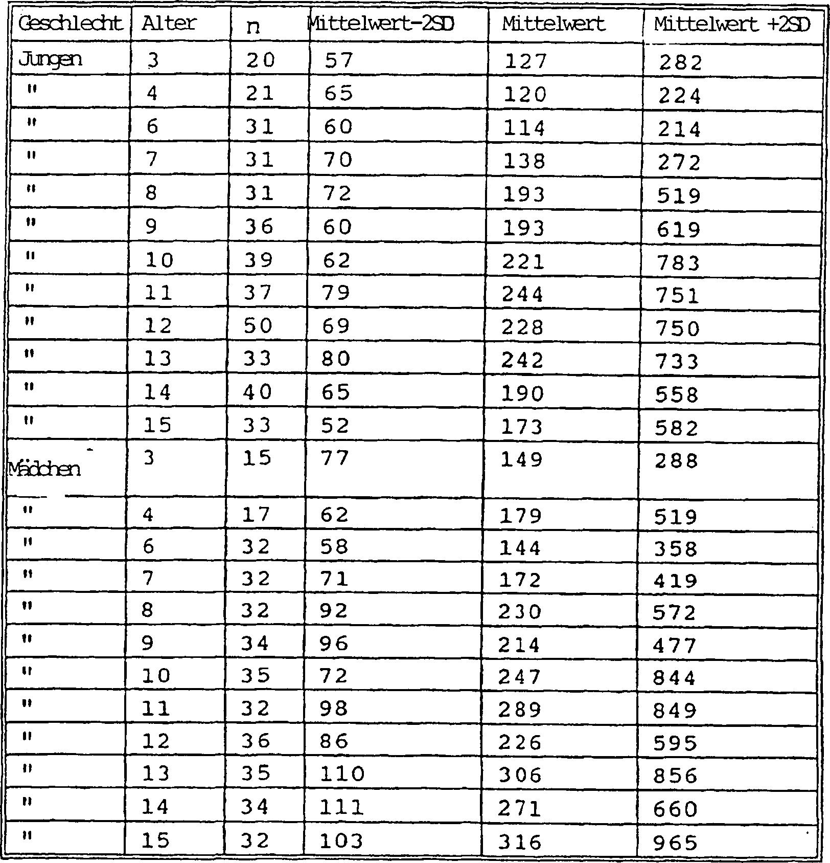 Tabelle durchschnittsgröße penis Durchschnittliche Größe