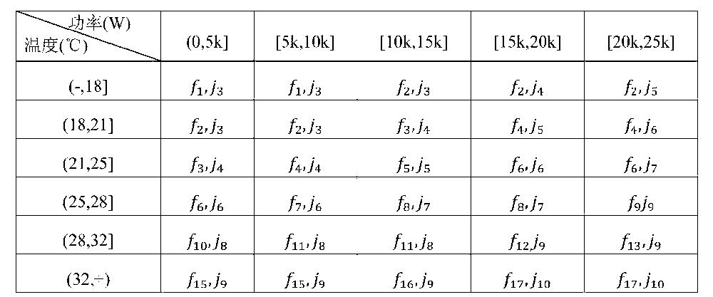 Figure CN104566816AD00134