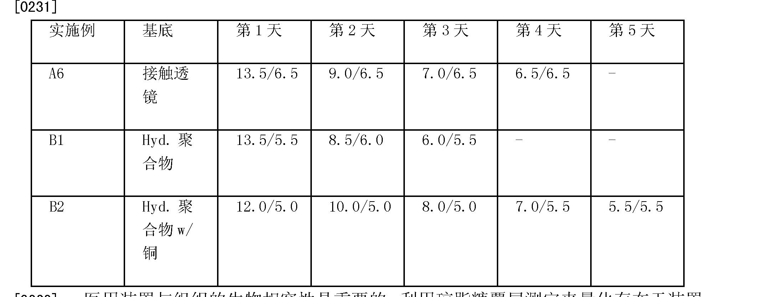 Figure CN101010003BD00321