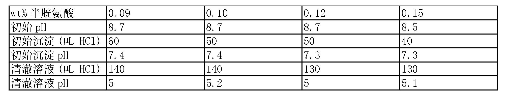 Figure CN104884033AD00251