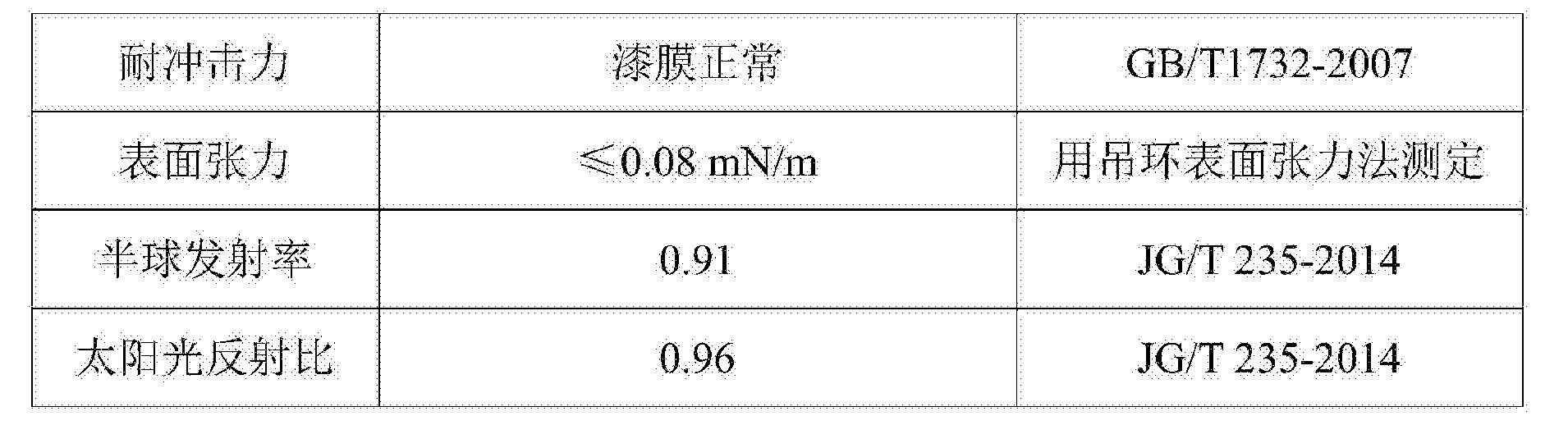 Figure CN106752631AD00091