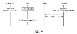 US8553533B2 - System and method for providing improved failover