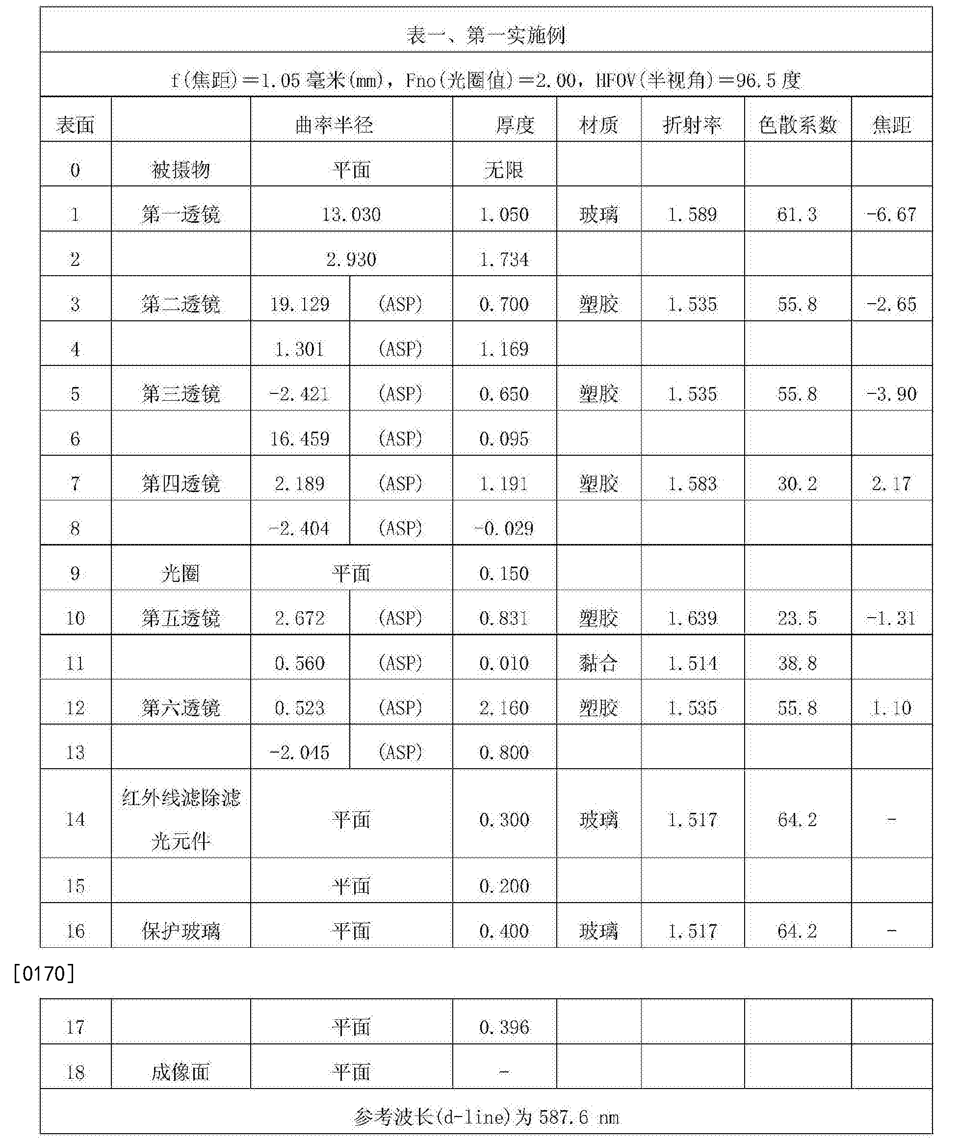 Figure CN107305283AD00151