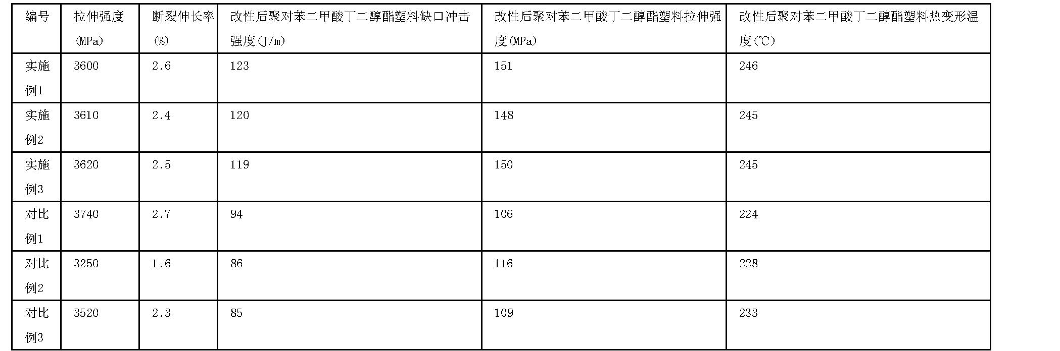 Figure CN106751560AD00071