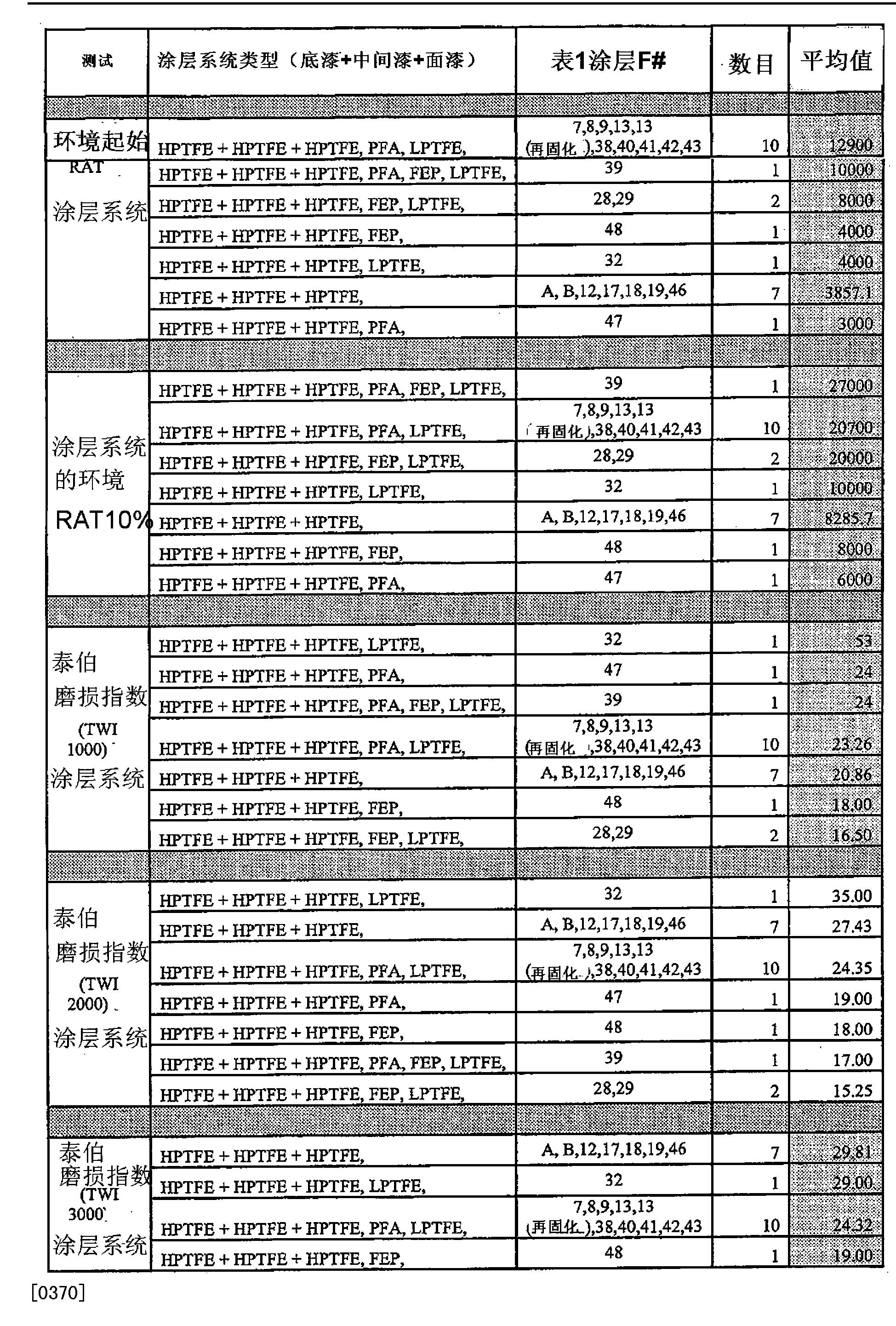 Figure CN102216384BD00511