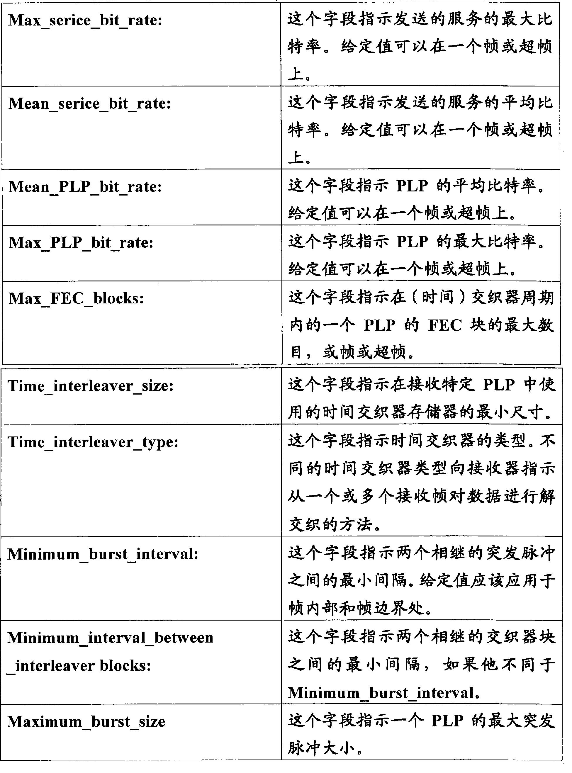 Figure CN101971533BD00141