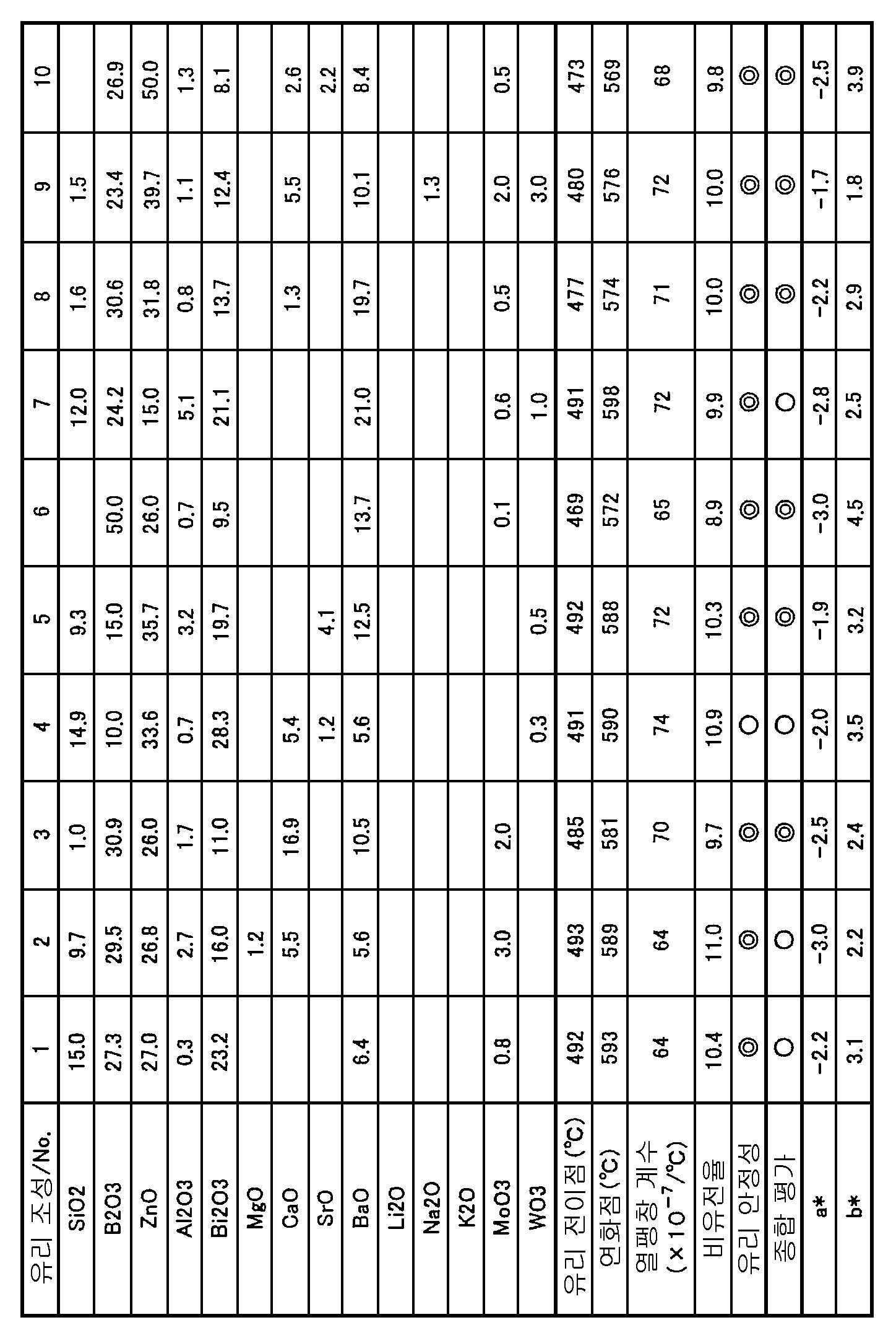 Figure 112006068354938-pct00001