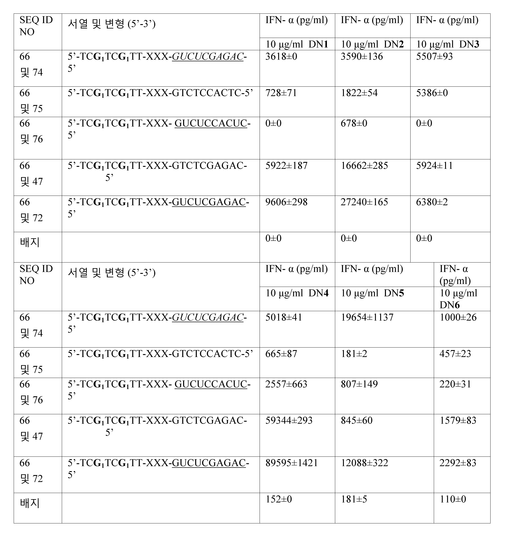 Figure 112011061461093-pct00056