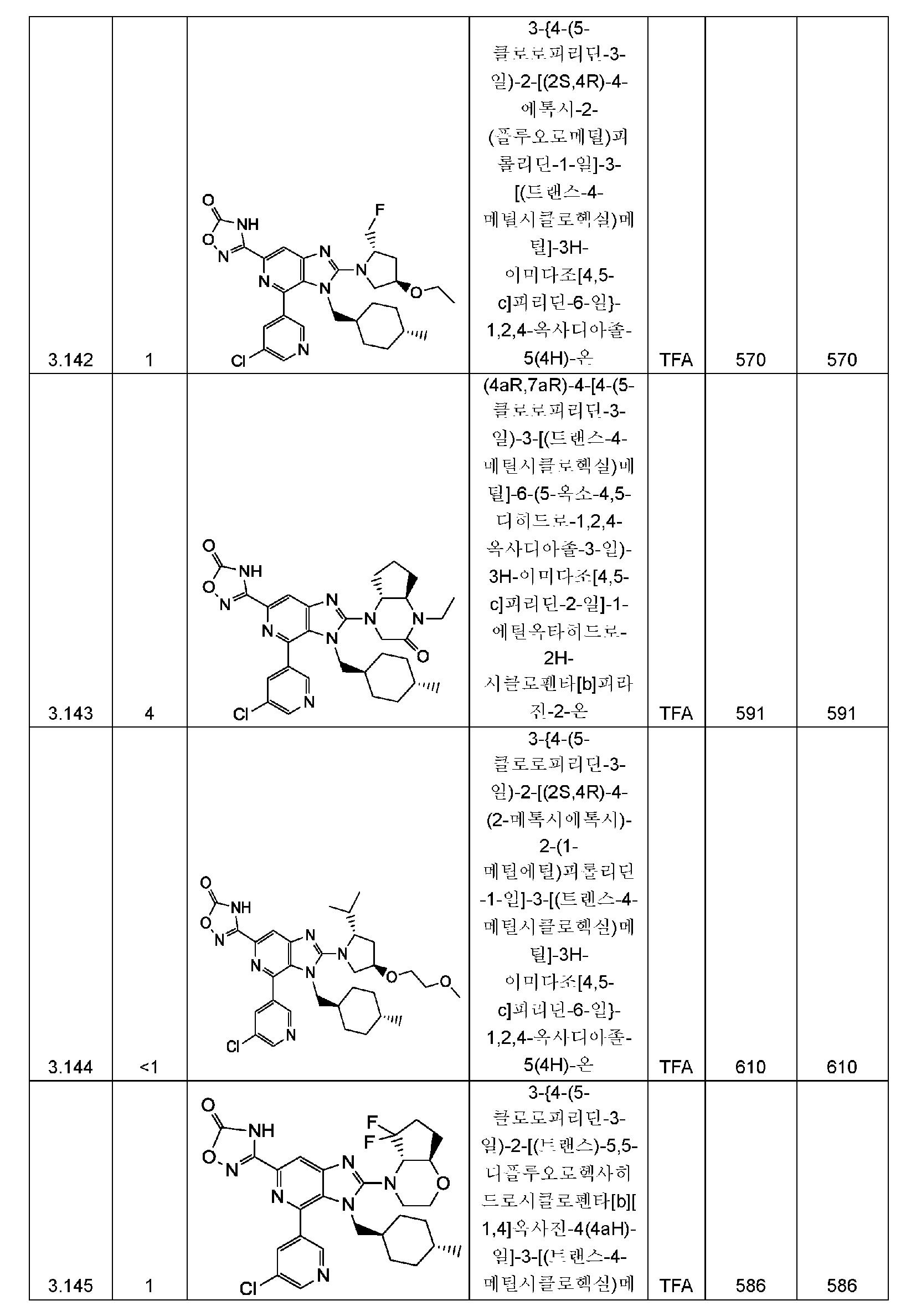 Figure pct00267