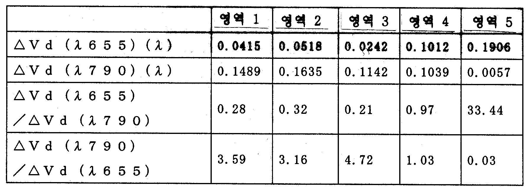 Figure 112003000861169-pat00015