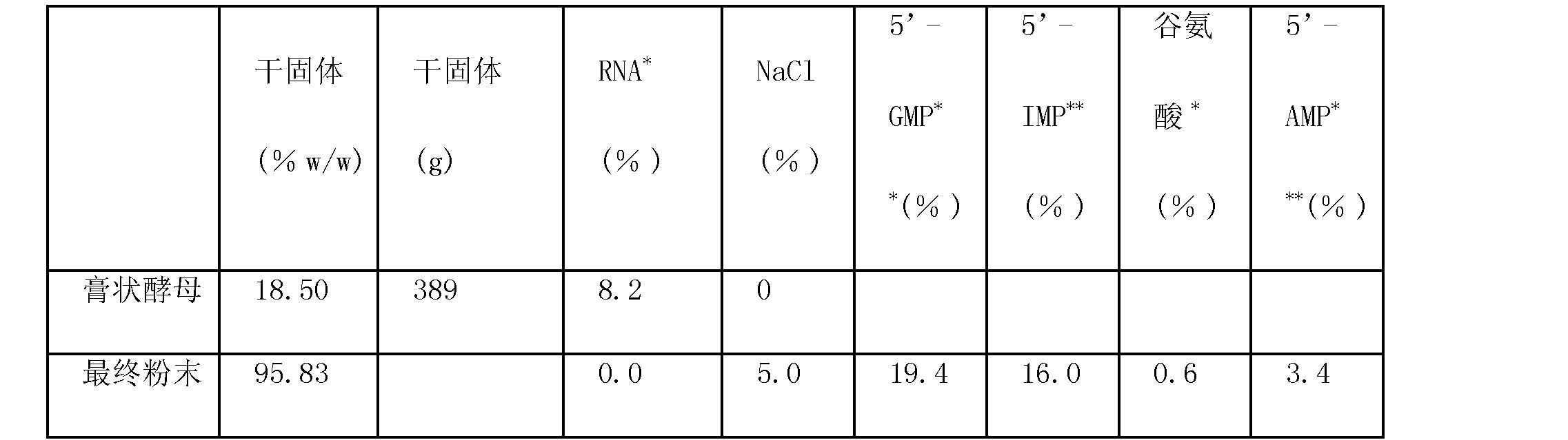 Figure CN101155929BD00101