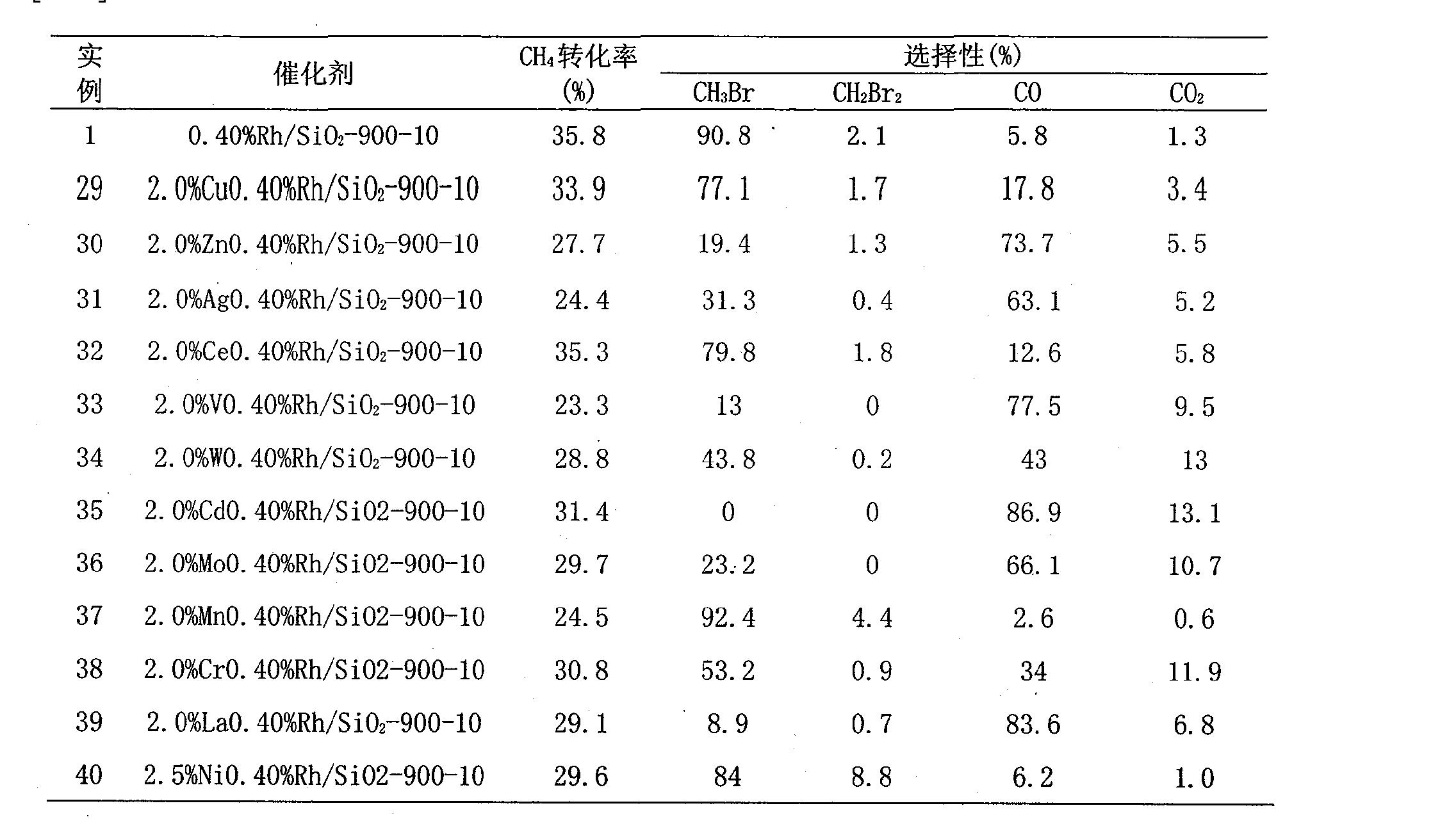 Figure CN101284232BD00111