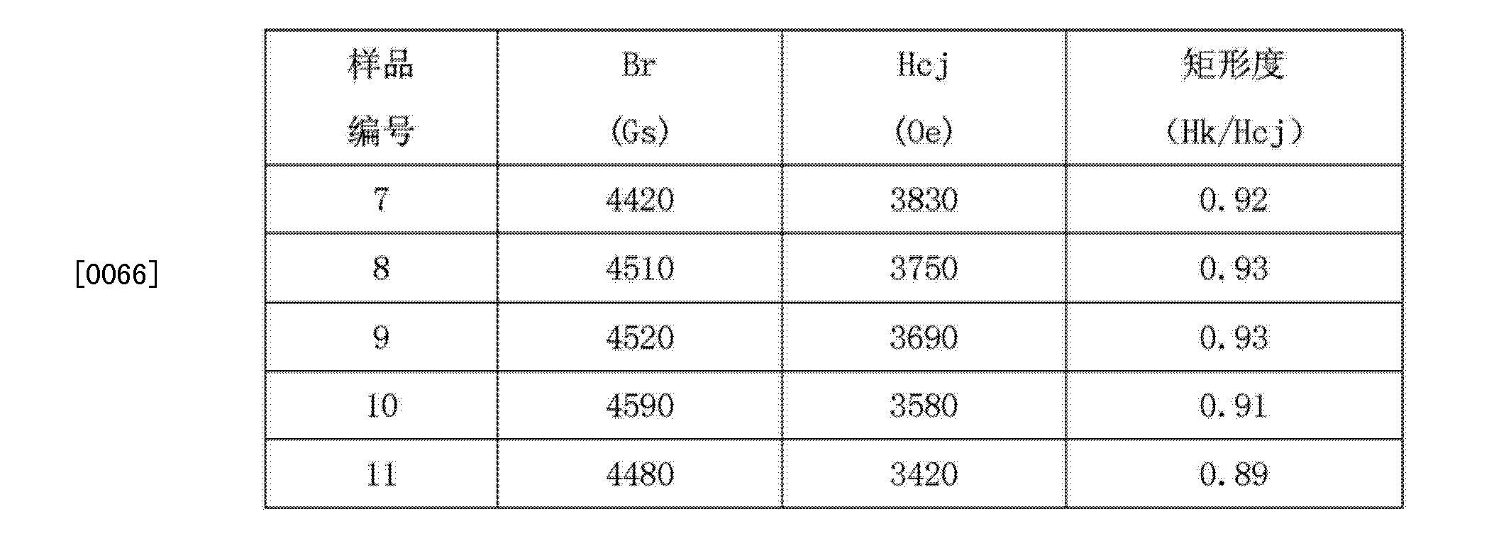 Figure CN102924069BD00081