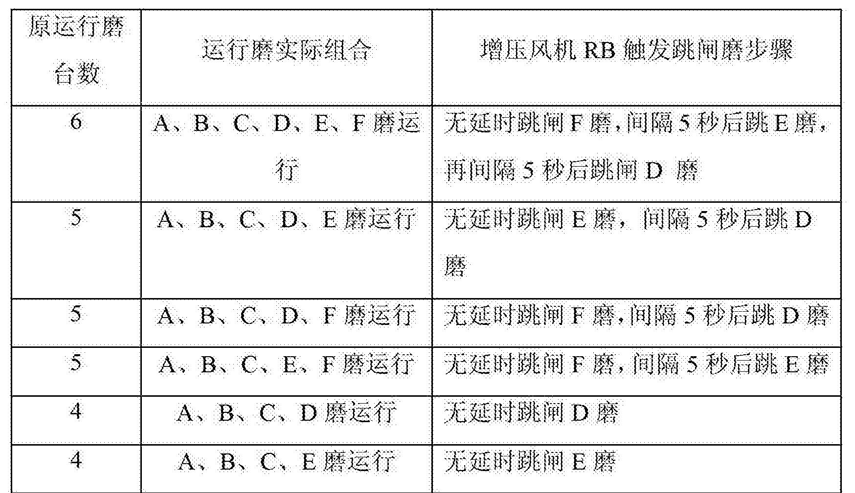 Figure CN104179704BD00111