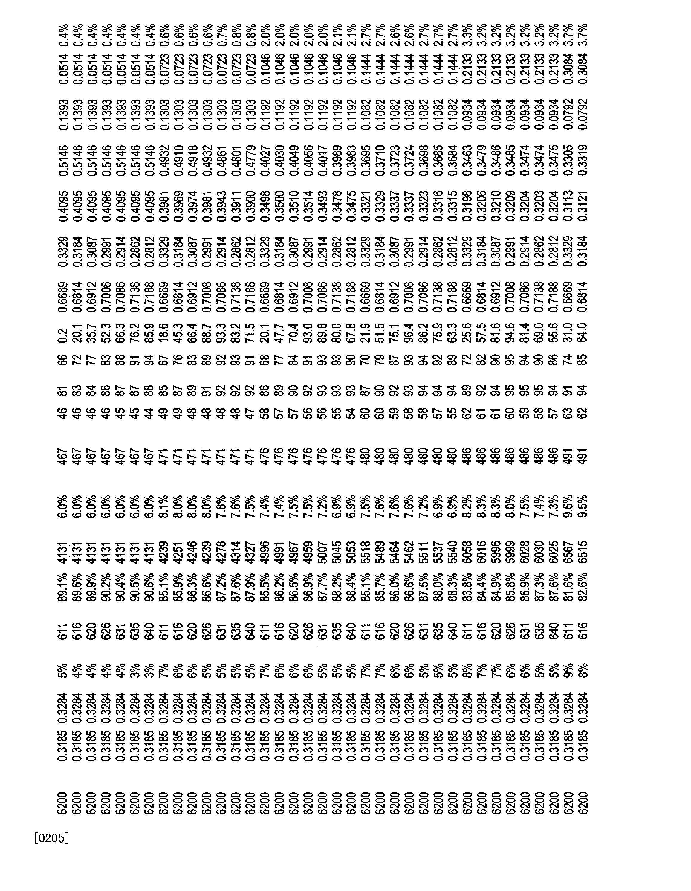 Figure CN101821544BD00321