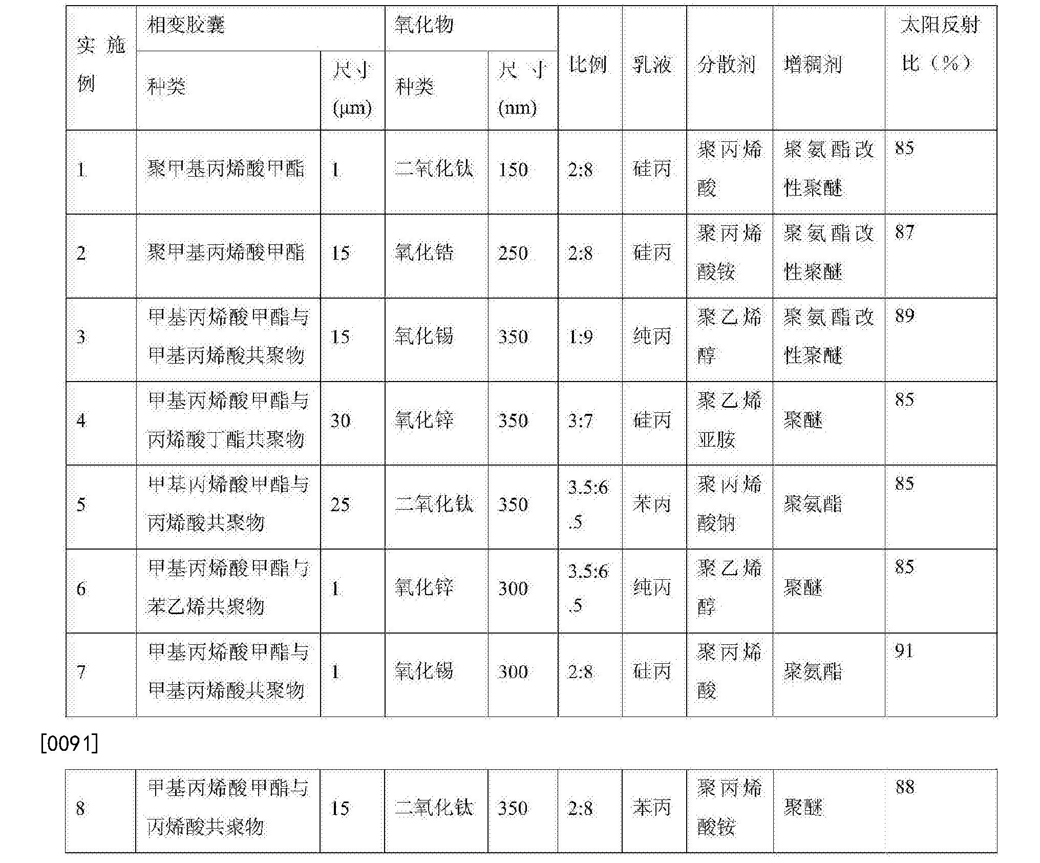 Figure CN106010036BD00131