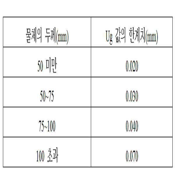 Figure 112011017101905-pat00002