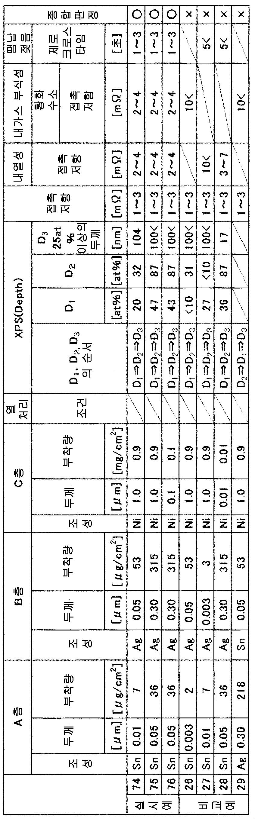Figure 112014108757265-pct00018