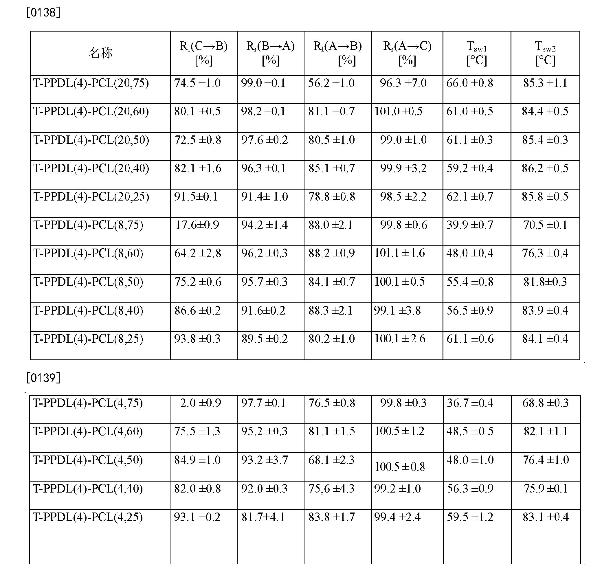 Figure CN102202865BD00171
