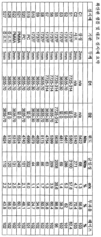 Figure 112007035544956-PCT00001