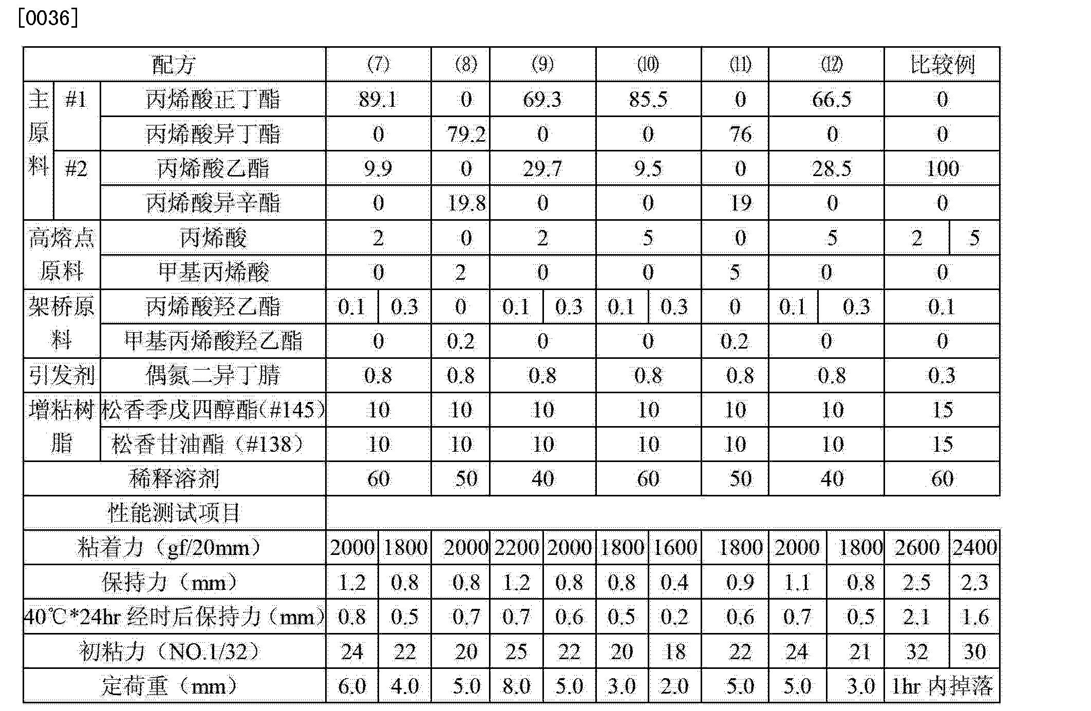 Figure CN103030914BD00062