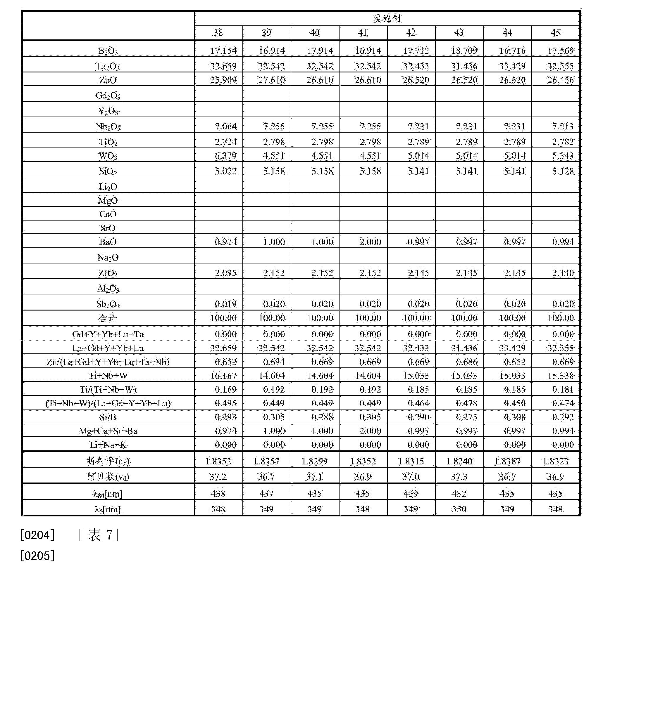 Figure CN103958427AD00201