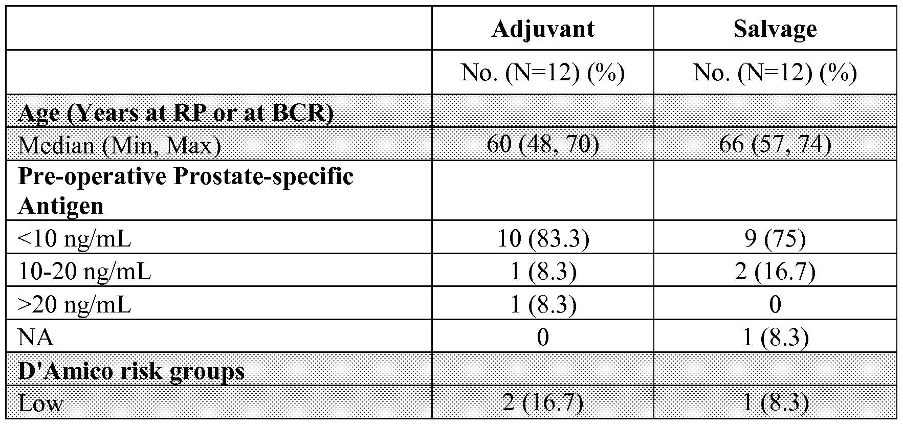 20 ml de próstata psa 4.95 total e índice 15