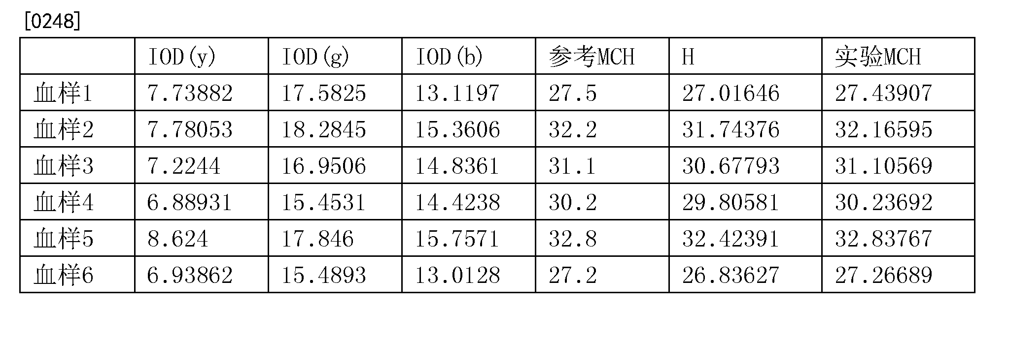 Figure CN104094099BD00321