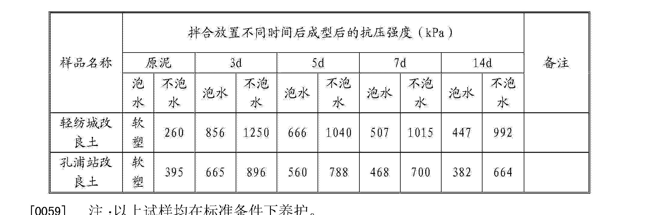 Figure CN103613323AD00081