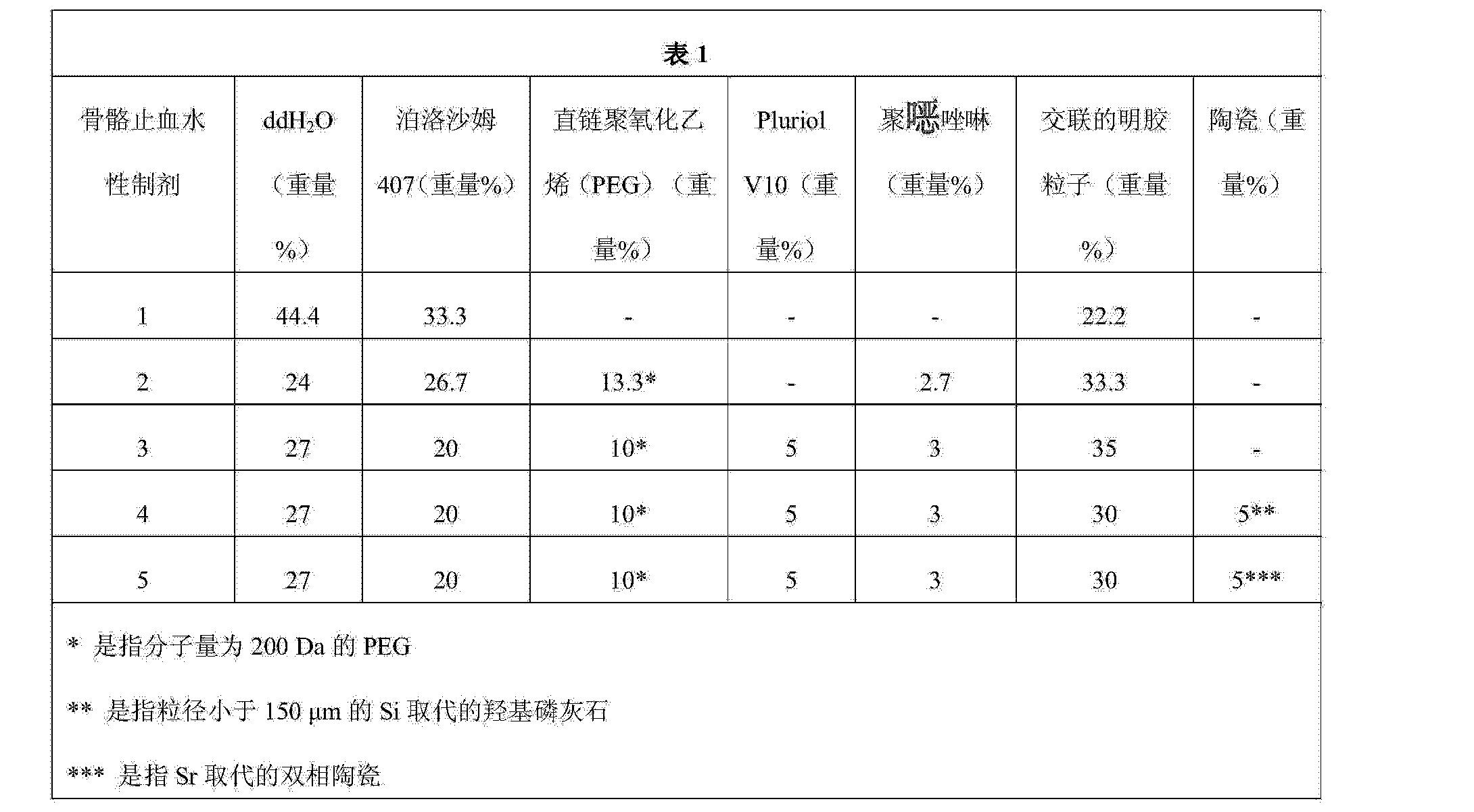 Figure CN104010669AD00141