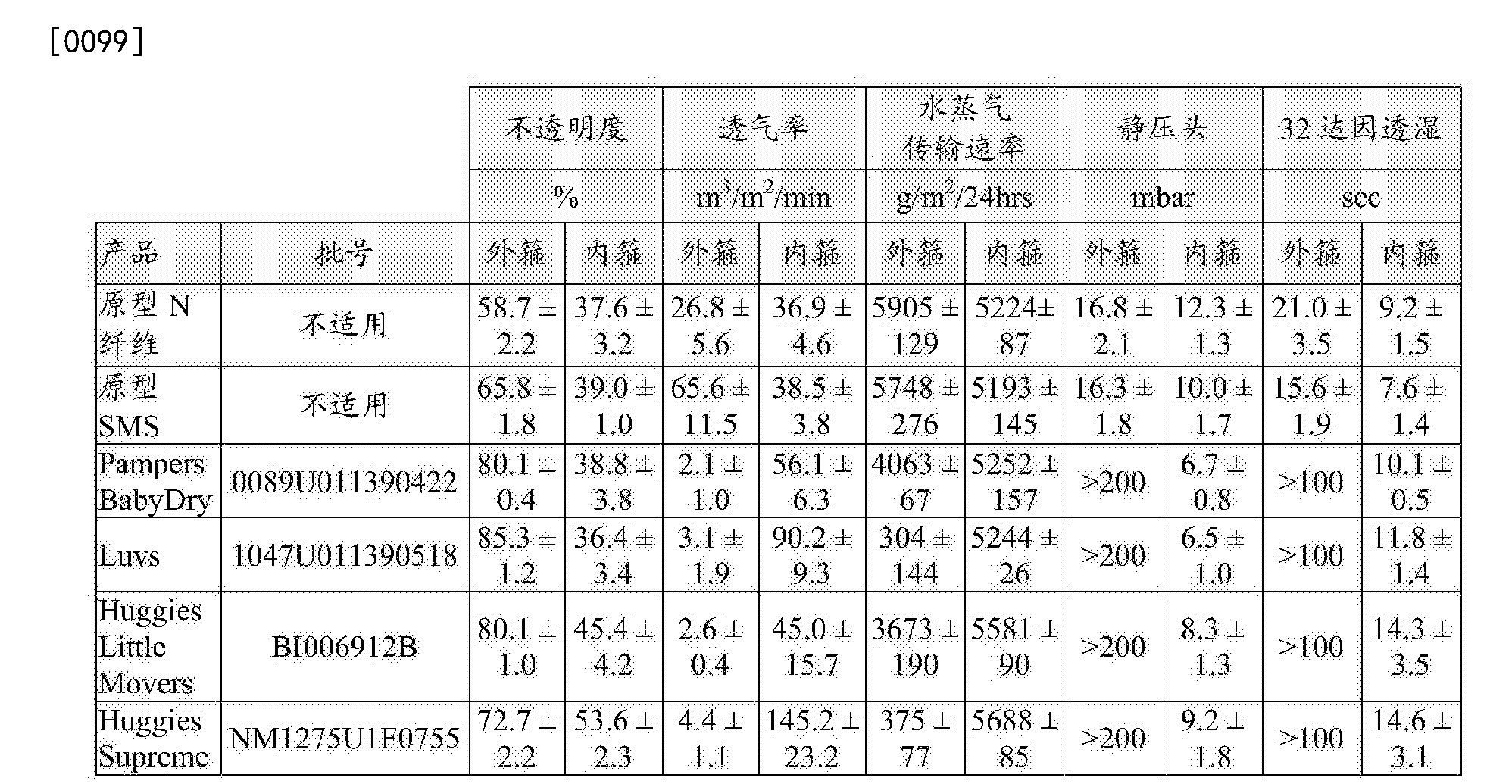 Figure CN103582470BD00191