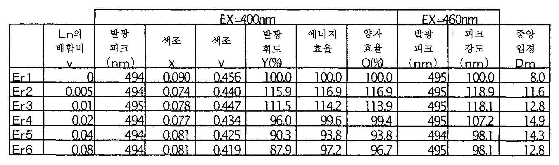 Figure 112006018872163-pct00018