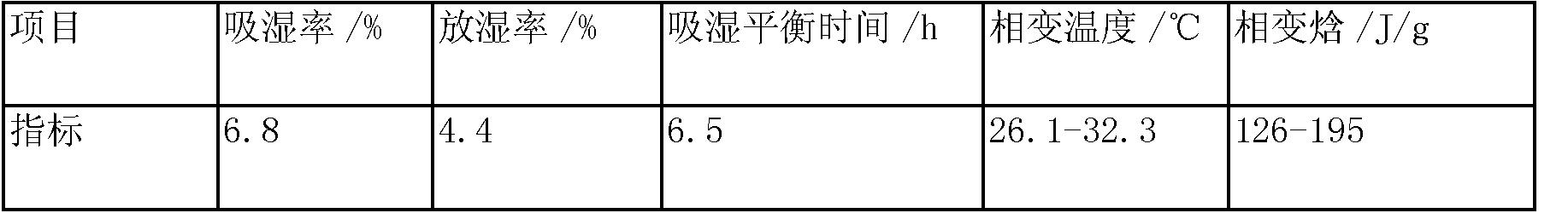 Figure CN103288411BD00071