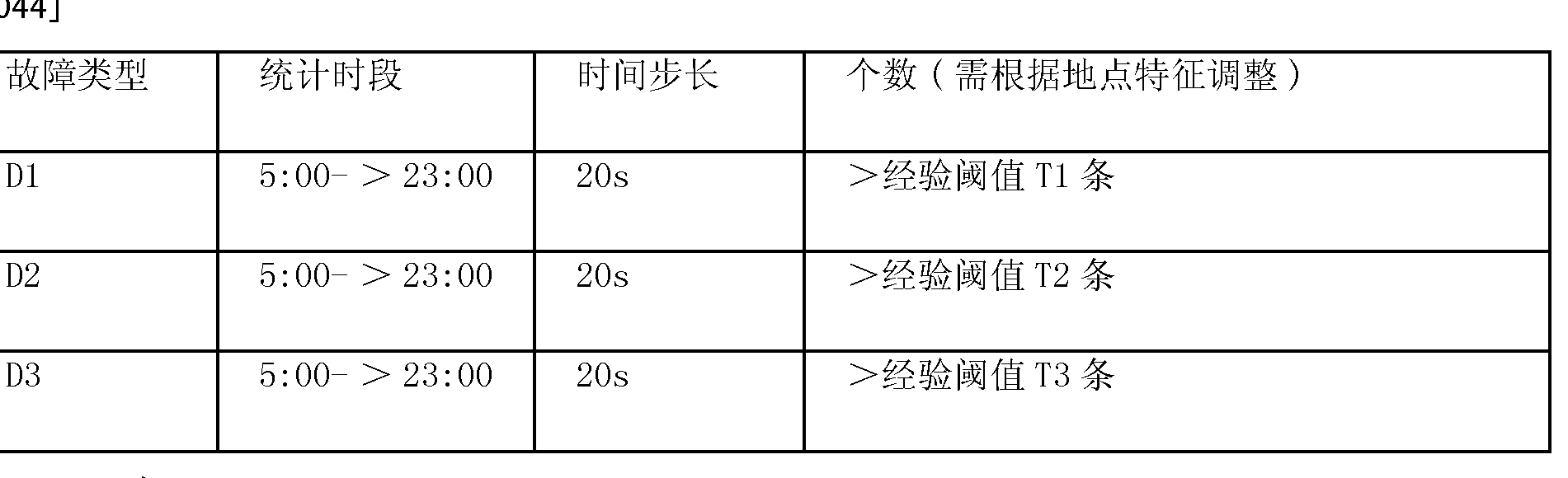 Figure CN102169630AD00092