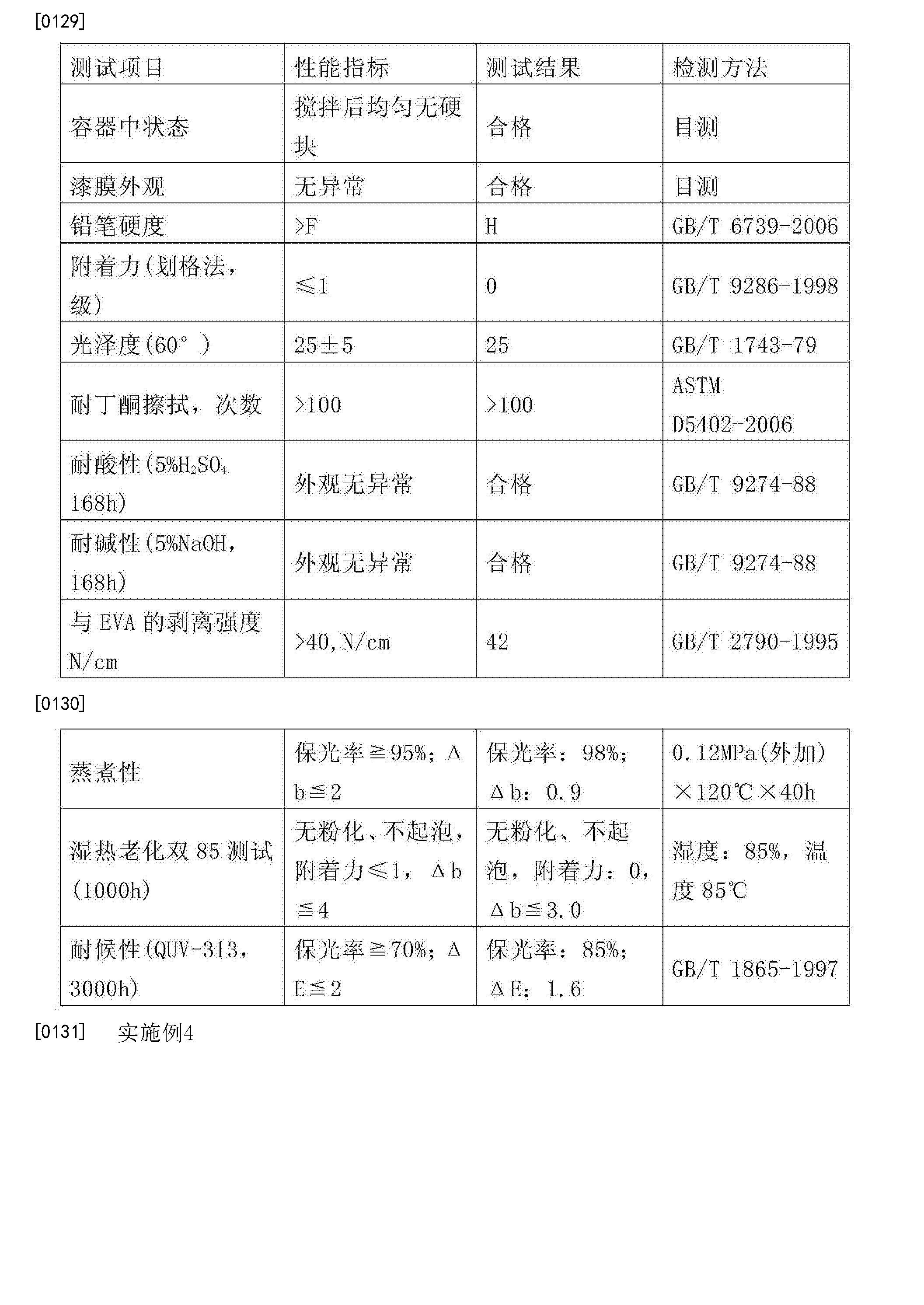 Figure CN104559617BD00151